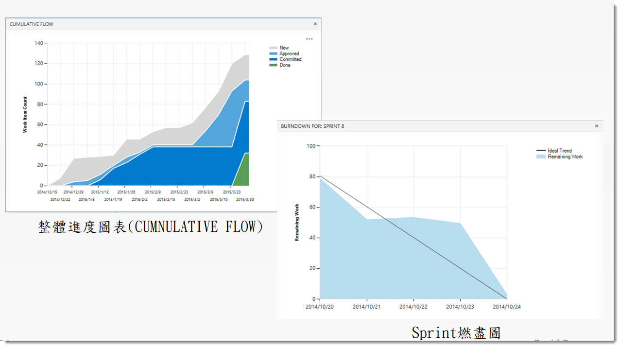 客戶可隨時登入專案管理網站檢視進度圖表
